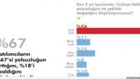 'Halkın yüzde 67'si son 2 yılda yolsuzluğun arttığını düşünüyor'