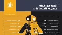 Halife rejimi insan hakları ihlallerinde rekor kırdı