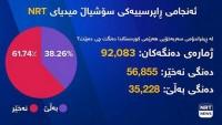 Irak Kürdistanın'da Deneme Amaçlı Anket Sonuçlarında Hayır Oyu Çıktı
