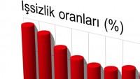 Gençler arasındaki işsizlikte, Türkiye birinci
