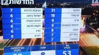 Katılımın Az Olduğu Siyonist Rejimde Netanyahu'nun Partisi Seçimlerin Galibi Oldu