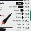 Alman gazete: Yemen karşıtı savaş ittifakına silah satışı utanç vericidir