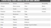 Siyonist Suudi Rejimi, 33 ülkeyle birlikte teröre karşı İslam(!) ittifakı oluşturdu